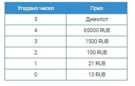 Таблица с выигрышами