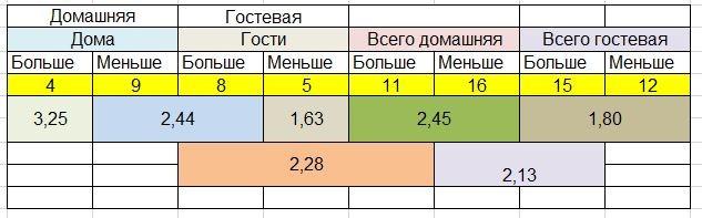 Коэффициенты ставок