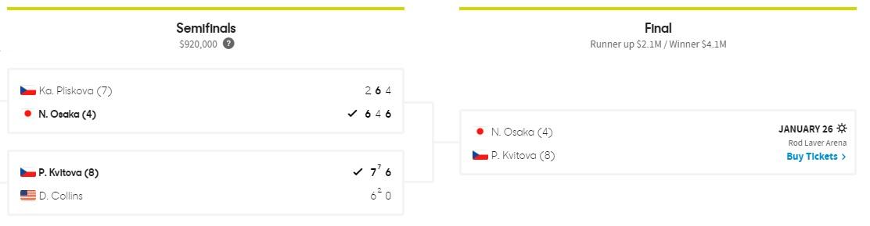 Сетка турнира WTA AO 2019