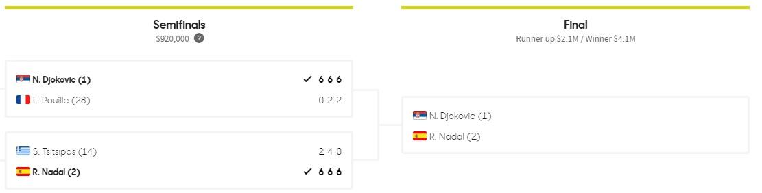 Турнирная сетка АО 2019 ATP