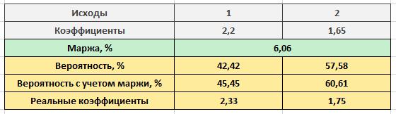как рассчитать маржу в процентах